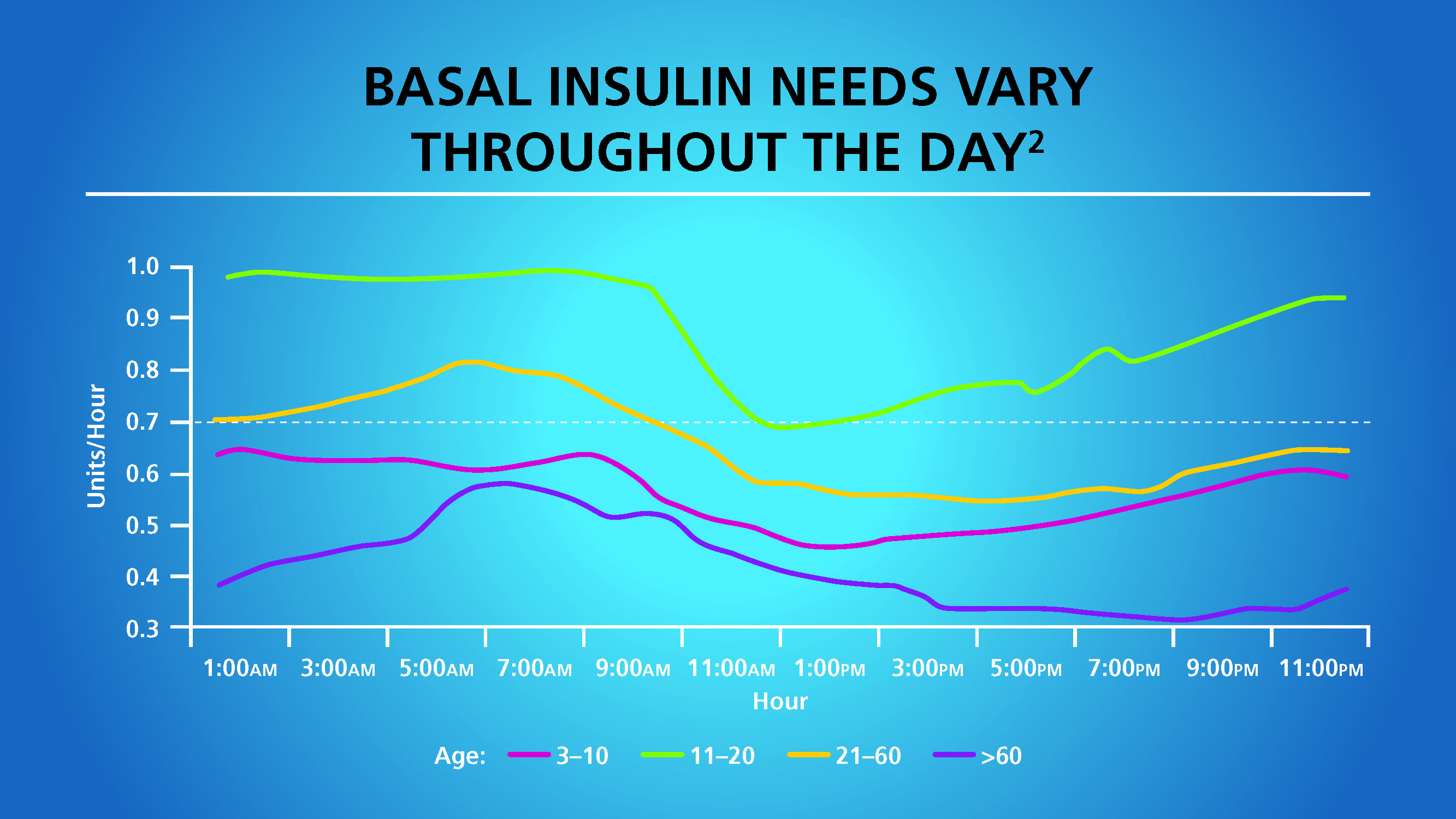 Insulin Therapy – Diabetes and the elderly_Page_20